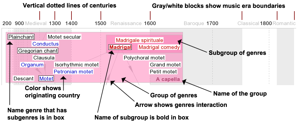Structured timeline of classical composers and styles