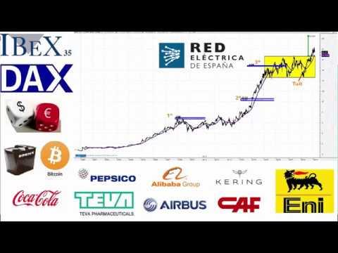Video Análisis con David Galán: IBEX35, DAX, SP500, Dow Jones, Bitcoin, EURUSD, Petróleo, Oro, REE, CAF, Airbus, Allianz...