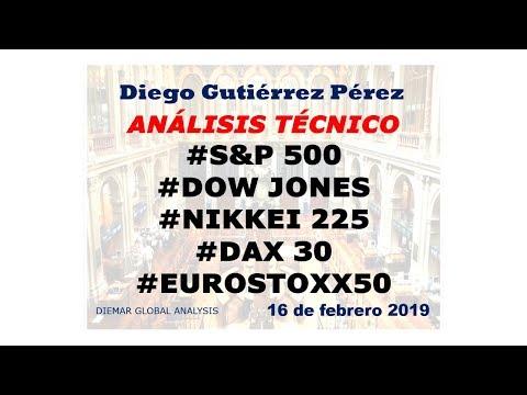 Análisis de #SP500, #DowJones30, #Nikkei225, #Dax30 y #Eurostoxx50 (16/02/19).
