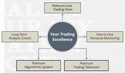 Forex Trading For Beginners - Learn forex | Platinum Trading Academy, UK