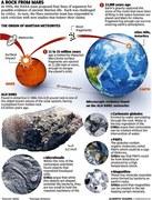 Rocks from Mars