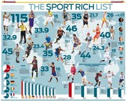 THE SPORT RICH LIST