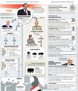 Egypt political system