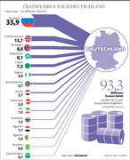Oil imports to Germany