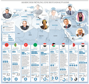 Conflicts in North Africa