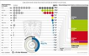 Elections in Frankfurt