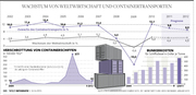 World-GDP-delator an container business