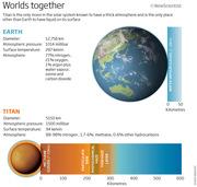 Titan Earth Comparison