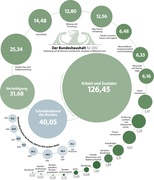 National budget for germany 2013