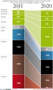 energychange in Germany
