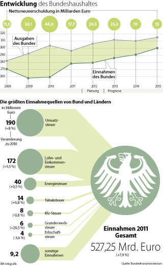 Public Sources of revenue in Germany