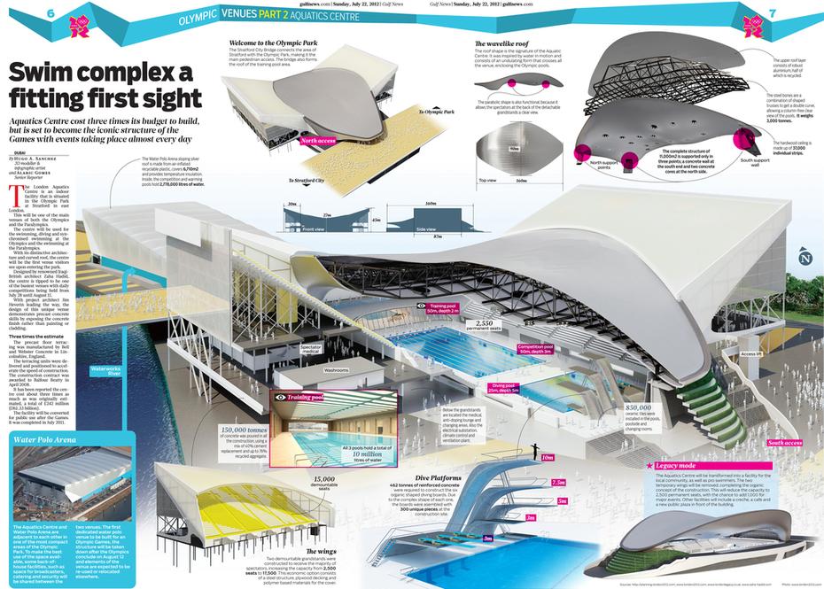OLYMPIC VENUES  PART 2 - THE AQUATICS CENTRE