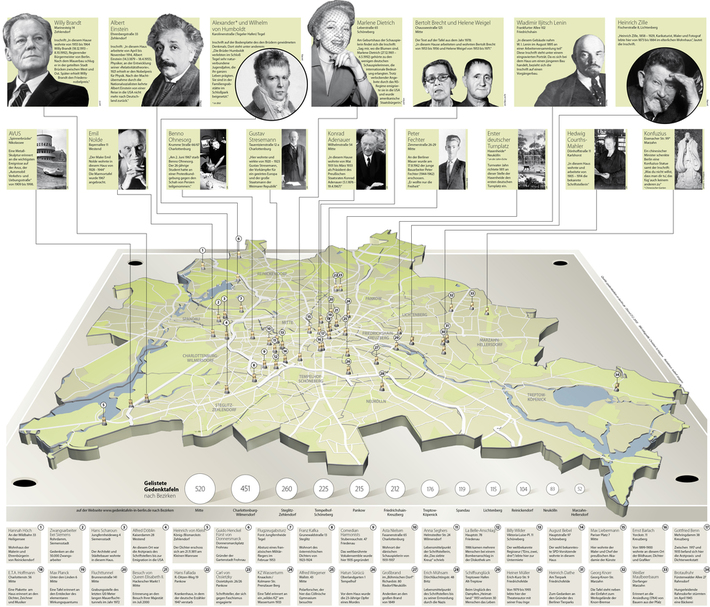 Places of commemoration in Berlin, Orte des Gedenkens in Berlin
