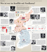 The who is who of the korea-conflict