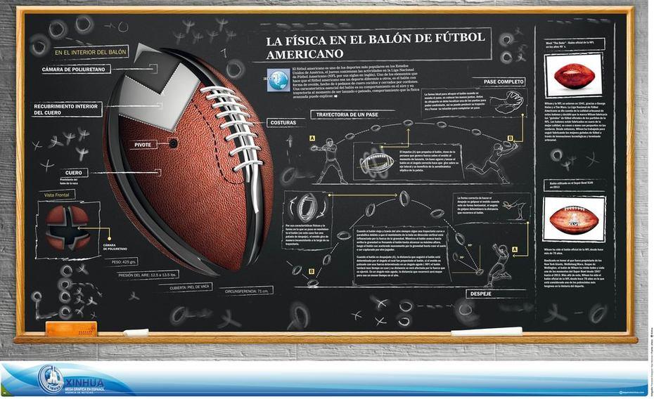 La física en el balón de fútbol americano