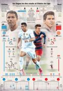 Así llegan Cristiano y Messi al Clásico
