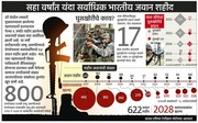 indian army graph