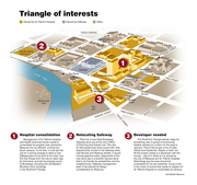 Triangle of interests
