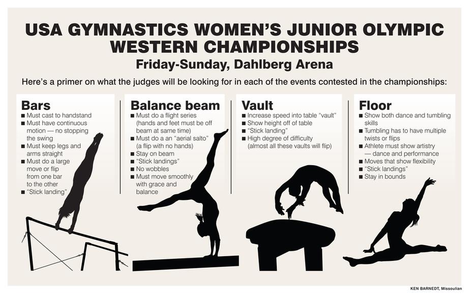 USA gymnastics explainer