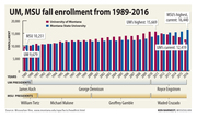 UM MSU enrollment comparison 1989-2016