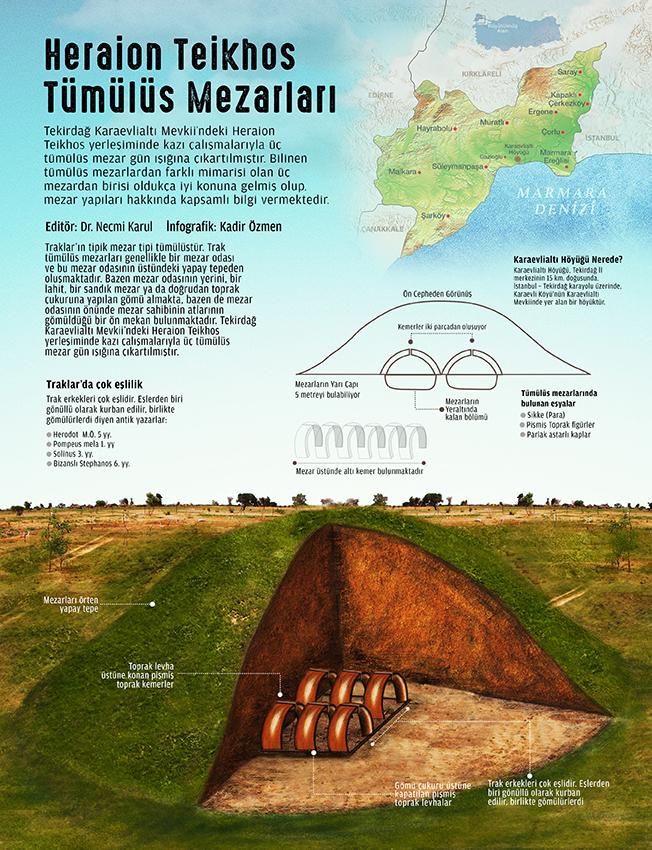 Tumulus Graves