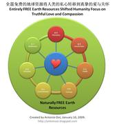 FREE Earth Resources