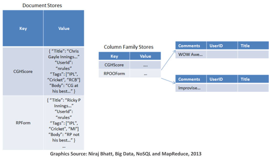 Lesson 7: Column Oriented Databases (aka Big Table or Wide