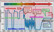 500MA of Earth temp