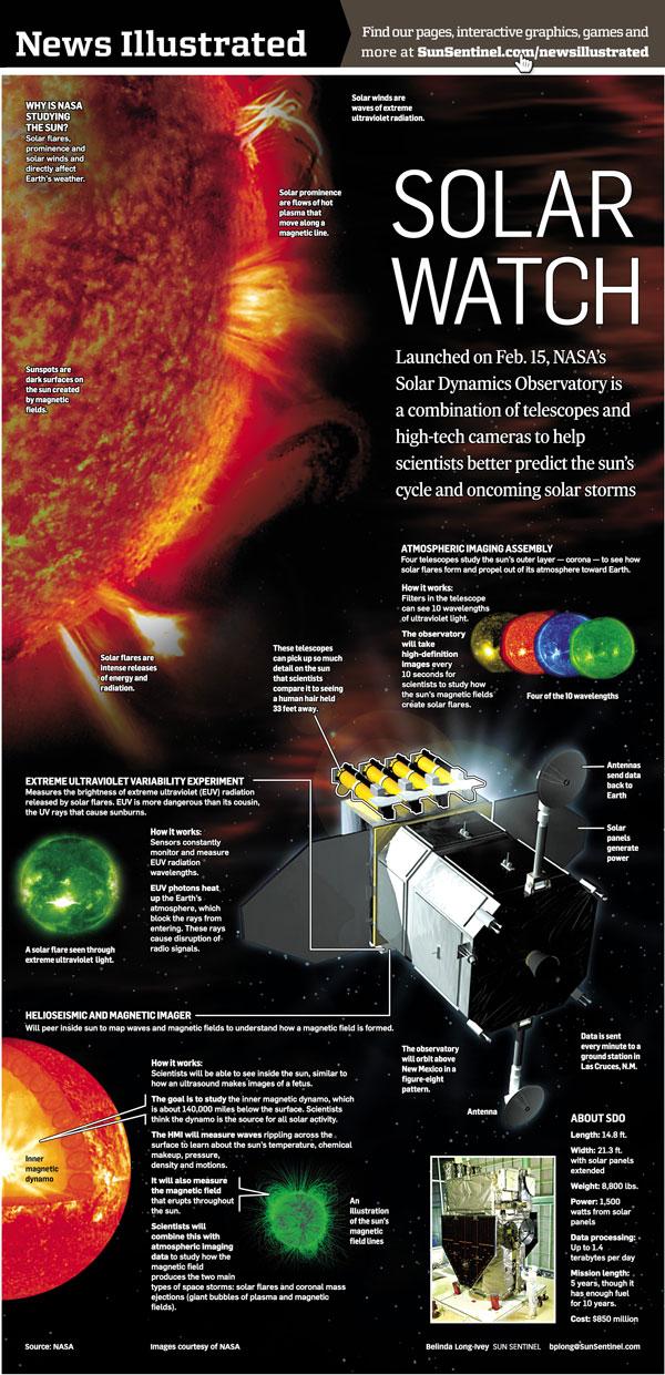 NI-NASASolarObservatory