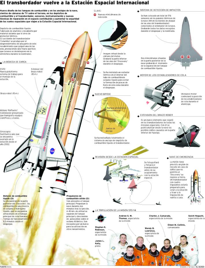 Volver a la ISS año 2006