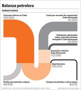 Balanza petrolera