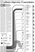 Elecciones 5D Jornada comicial