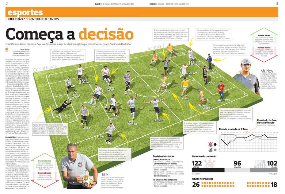Confronto Corinthians x Santos