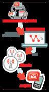 Get the Best Bulk SMS Service Provider