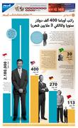 Obama's annual salary 400 000 $ & Nori Amalki earns 3 million monthly