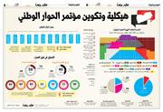 جرافيك الحوار الوطني في اليمن