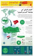 Turky & Syria