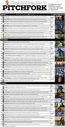 Greg Kot's guide to Pitchfork
