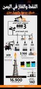 انفوجرافيك النفط والغاز في اليمن