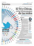 El Tri y Chivas, en los 30 más populares de las redes