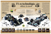 F1 technology than and now