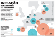 INFLAÇAO ZONA EURO