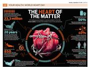 World health day info