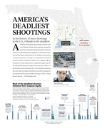 America's deadliest shootings