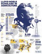 Scholars in Agriculture infographic
