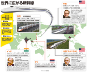 Japan's high-speed rail project around the world