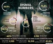 Dismal numbers