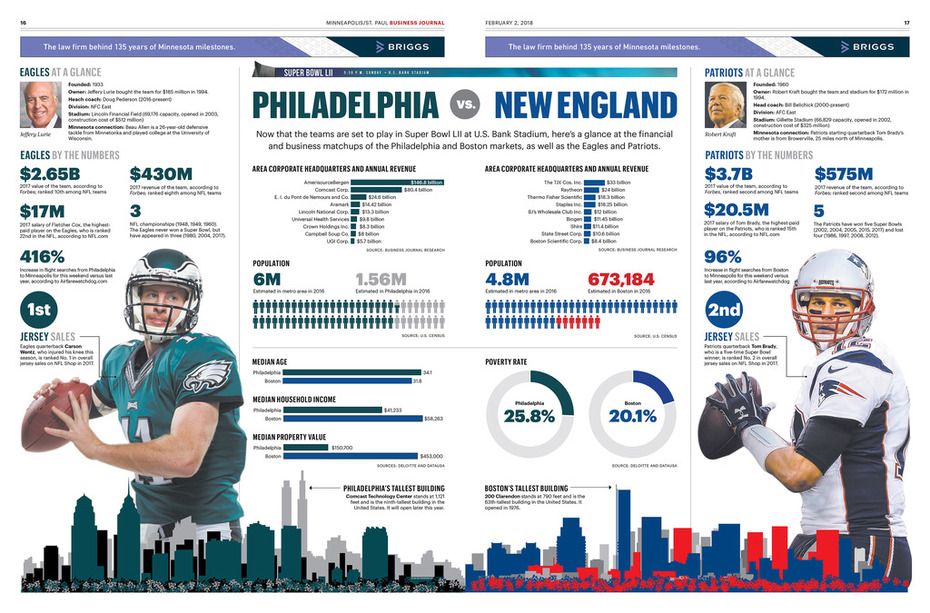 Super Bowl 52 Part 2 inside infographic