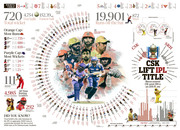 CSK lift IPL title