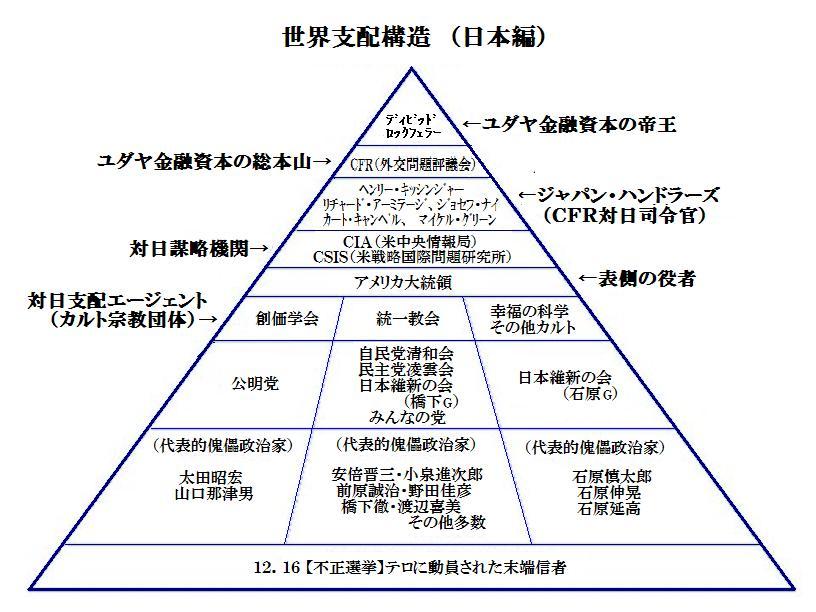 世界支配相関図(日本編)